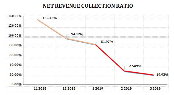 Net Revenue collected