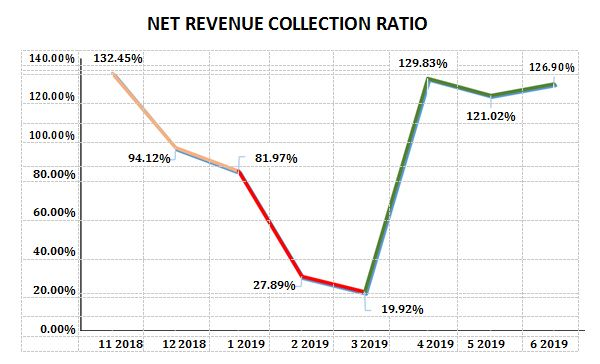 Net Revenue collection