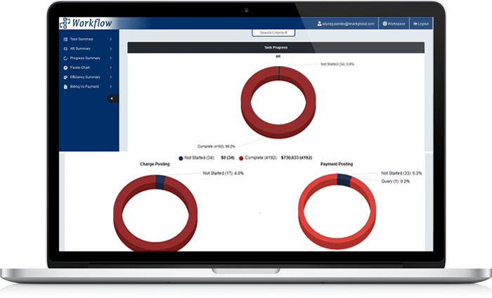 workflow management dashboard